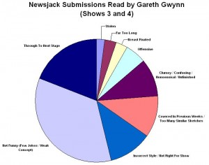 Submissions Pie Chart